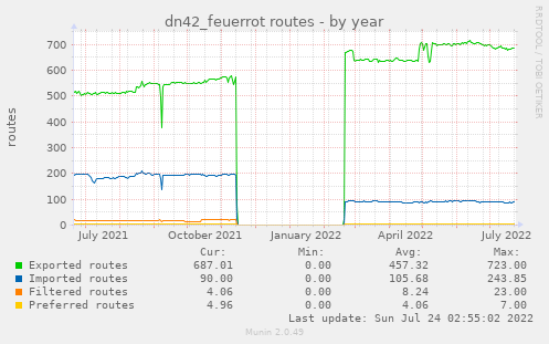 dn42_feuerrot routes