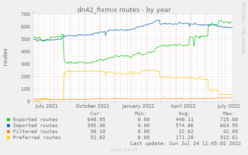 dn42_fixmix routes