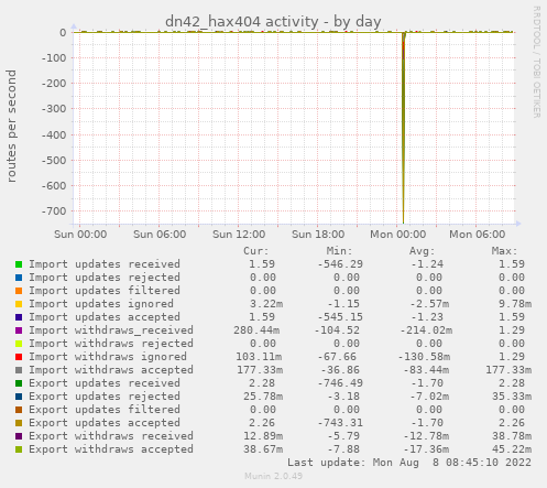 dn42_hax404 activity