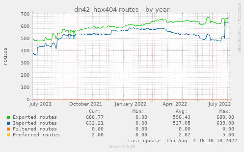 dn42_hax404 routes