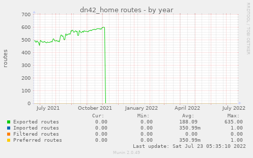 dn42_home routes