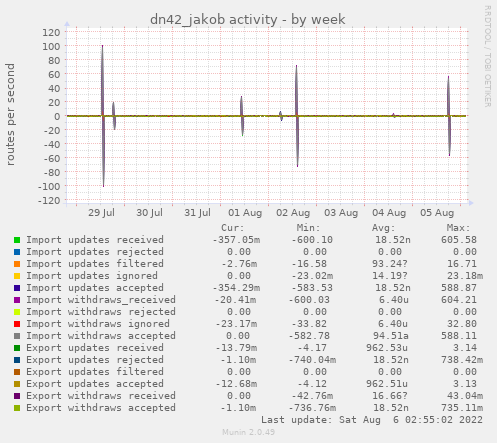 dn42_jakob activity