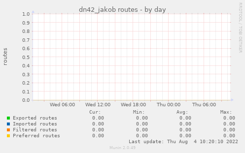 dn42_jakob routes