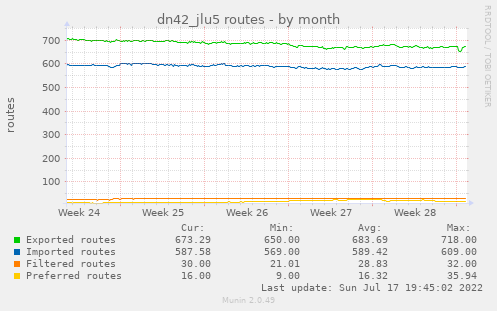 dn42_jlu5 routes