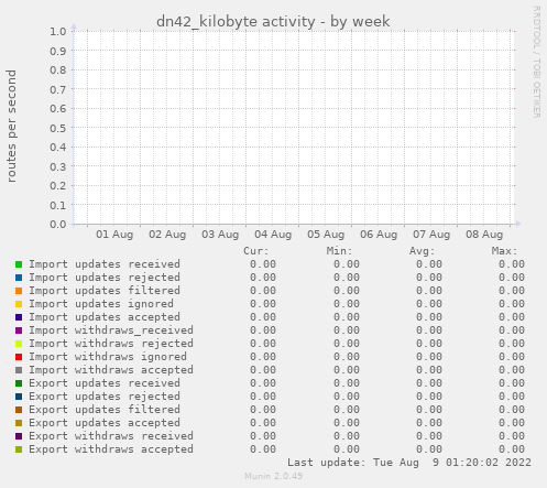 dn42_kilobyte activity