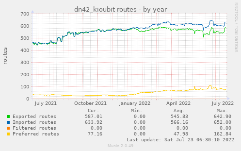 dn42_kioubit routes