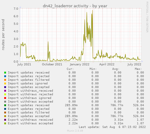 dn42_loaderror activity