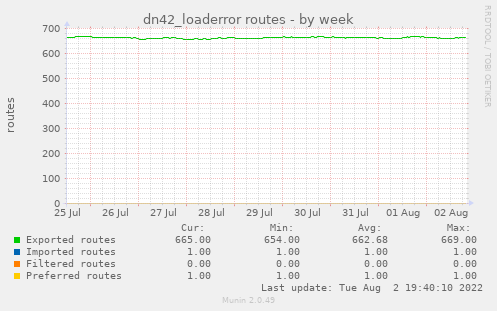 dn42_loaderror routes