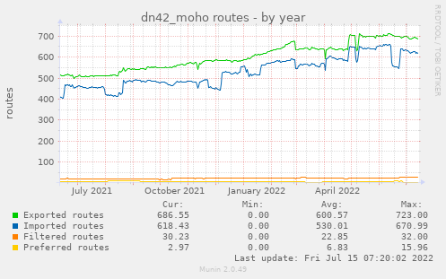 dn42_moho routes