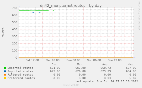 dn42_munsternet routes