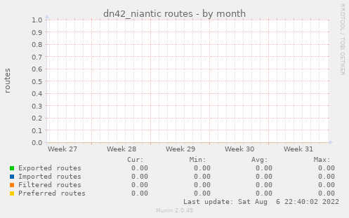 dn42_niantic routes