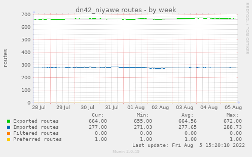 dn42_niyawe routes