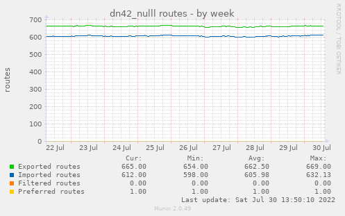 dn42_nulll routes