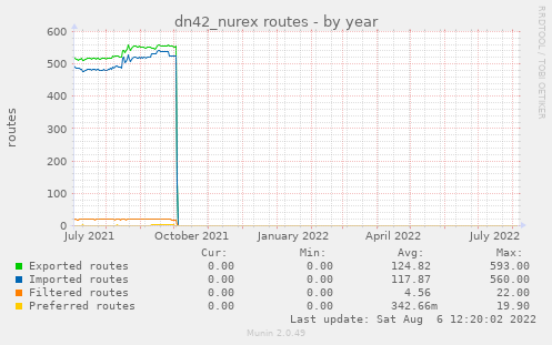 dn42_nurex routes
