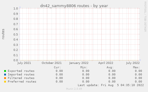dn42_sammy8806 routes