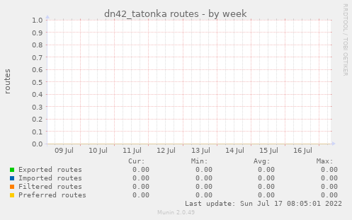 dn42_tatonka routes