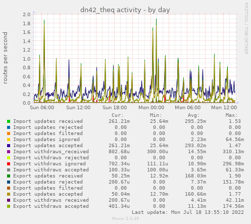 dn42_theq activity