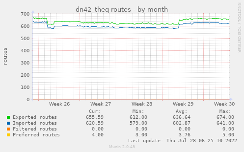 dn42_theq routes