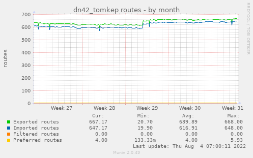 dn42_tomkep routes