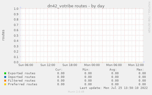 dn42_votribe routes