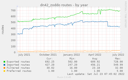 dn42_zoddo routes