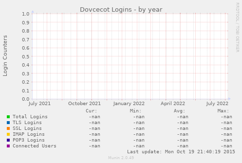 Dovcecot Logins
