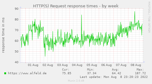 HTTP(S) Request response times