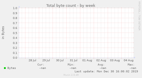 Total byte count