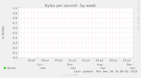 Bytes per ${graph_period}