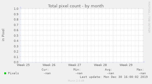 Total pixel count